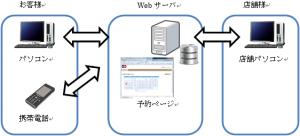 webyoyaku1
